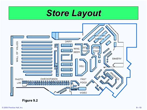supermarket layout strategy layout strategies