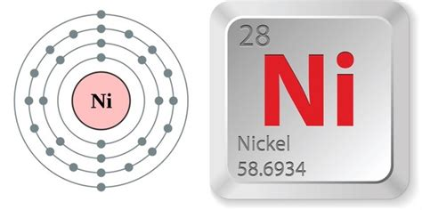 Periodic Table Ni by Pics For Gt Nickel Element