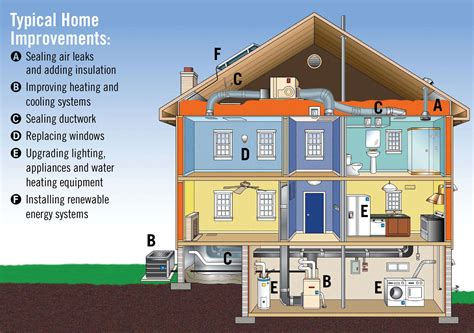 how to building an energy efficient home via home