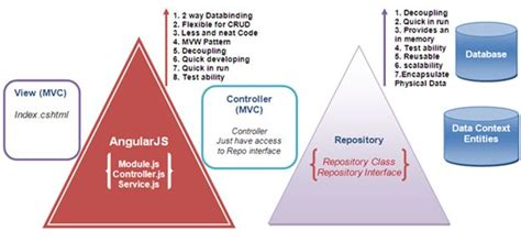 repository pattern c for beginners angularjs mvc repository