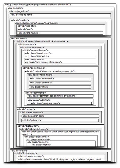 Zen Layout Drupal | zen layout diagram drupal groups