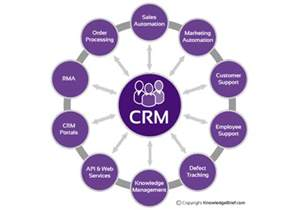 Crm Description by Customer Relationship Management What Is It Definition Exles And More
