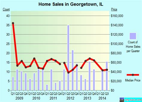 Georgetown Mba Employment City Statistics by Georgetown Illinois Il 61846 Profile Population Maps