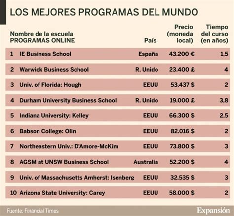 Financial Times Uf Mba by Ie Business School De Espa 241 A Es L 237 Der Mundial En Mba