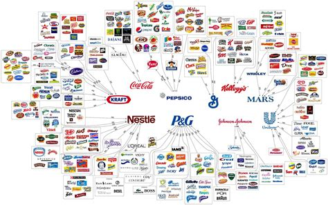 big brand top ten corporations that own the brands we use everyday
