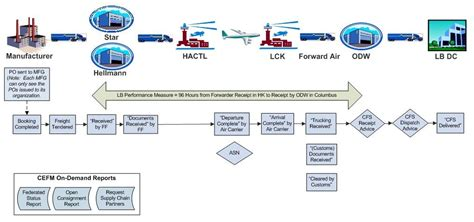 business process diagram describing the data flows in the cefm supply chain work