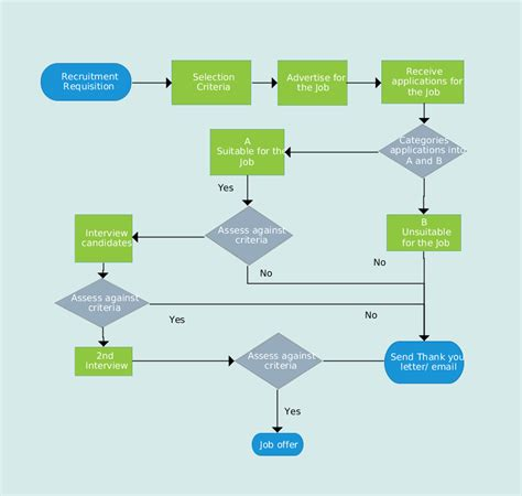 recruitment flowchart flowchart illustrating the recruitment process the