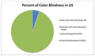color blindness research color blindness statictics