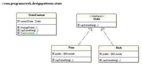state pattern java exle eight state design pattern chan chen coding blogjava