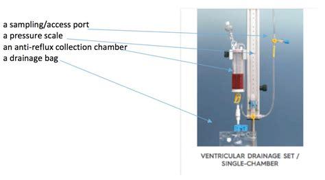 codman evd drain external ventricular drainage guideline