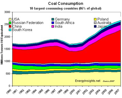 energy insights: coal production and consumption