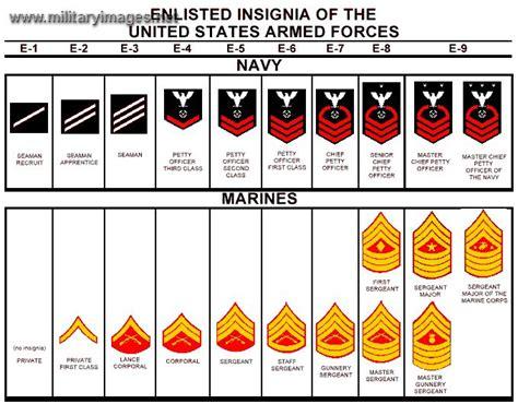marine corps ranks us navy us marine corps ranks military pinterest