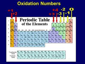 oxidation numbers ppt