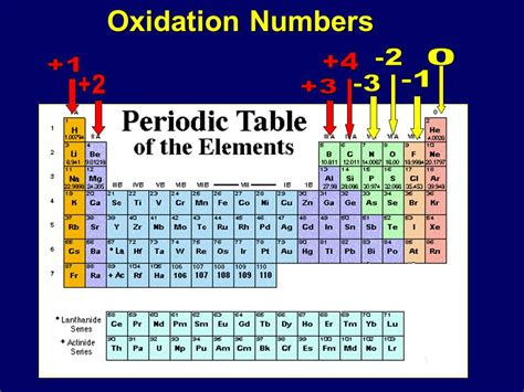 printable periodic table oxidation numbers oxidation numbers ppt download
