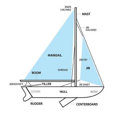 sailing boat elements elements of a sailing boat buscar con google 183 e d u c