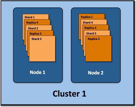 Elasticsearch Document Type