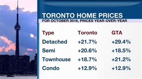 toronto diverges from vancouver as home sales hit all time