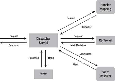 design pattern of dispatcherservlet spring mvc hello world exle howtodoinjava