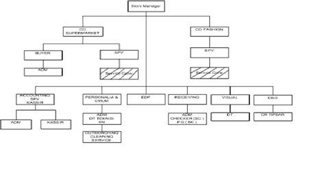 fungsi layout perusahaan dety nurbaety contoh tugas akhir sistem informasi