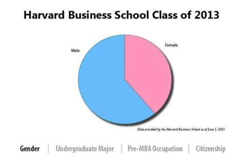 Harvard Business School Mba Curriculum by Record Percentage Of To Enter Harvard Business
