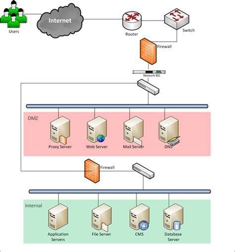 understanding the layout of network diagram network security choice image how to guide and