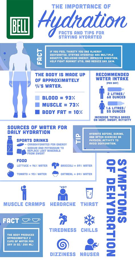 hydration importance the importance of hydration infographic