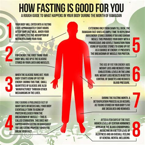 when is fasting what happens in your in the fasting month ikca