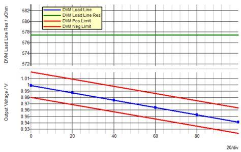 coupled inductor simetrix advanced simplis 7 1 low voltage high current tuned load line techniques