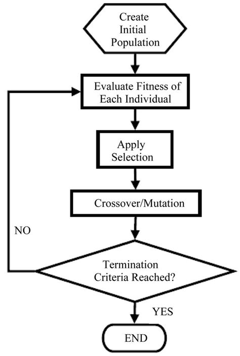 flowchart of genetic algorithm genetic optimization of artificial neural networks to