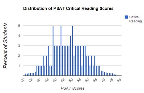 the psat includes which of the following sections understanding your psat score thirty six education