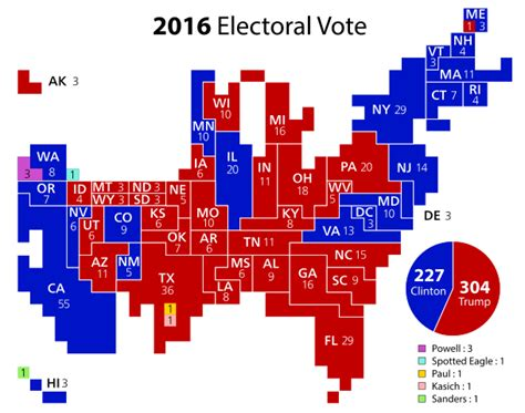 presidential electoral college 2016 standings file cartogram 2016 electoral vote svg wikimedia commons