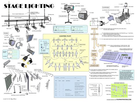 game design terminology stage lighting thinking about theater dark side
