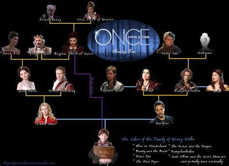 a for all time family tree once upon a time family tree spoilers by 48318 on