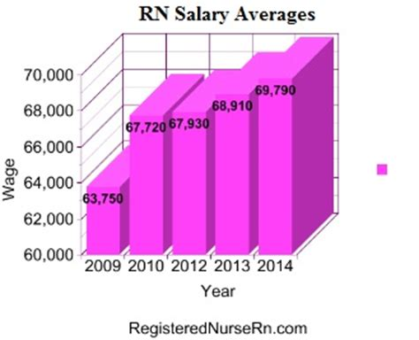 registered nurse salary | rn salary, pay, wages, and