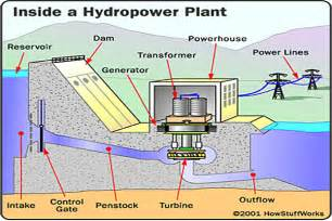 Pics photos how hydropower plants work electric energy generation