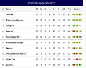 see premier league table standings for week 21 2016 17