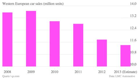 analysts auto sales to stabilize in september finish 2014 strong european sales archives the truth about cars