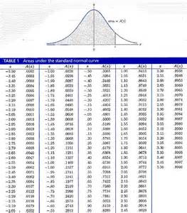 search results for table standard normal distribution