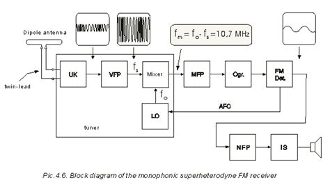 block diagram superheterodyne receiver 4 2 superheterodyne fm receivers radio receivers from