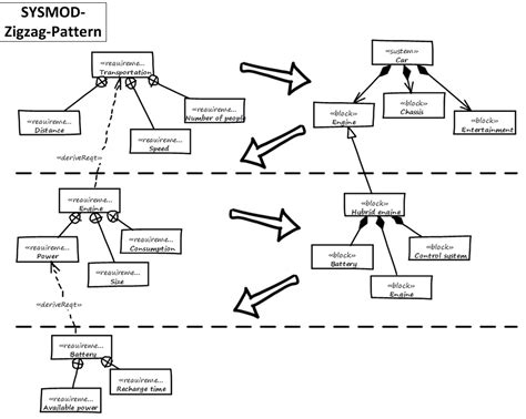 pattern based design in software engineering the base architecture model based systems engineering