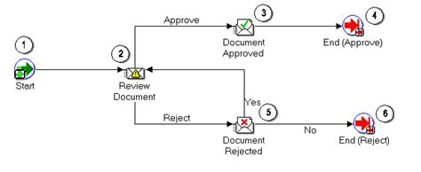 document review workflow summary of the document review process oracle workflow help