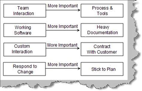the formal goodness of agile software architecture part agile development faq part 1 codeproject