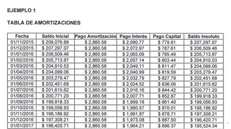 tabla infonavit 2016 infonavit cambia tu cr 233 dito de vsm a pesos un caso real