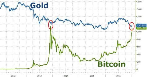 bitcoin gold price bitcoin nears parity with gold zero hedge