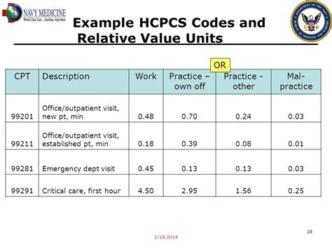 Office Visit Cpt Code Relative Value Units In The Mhs Ppt