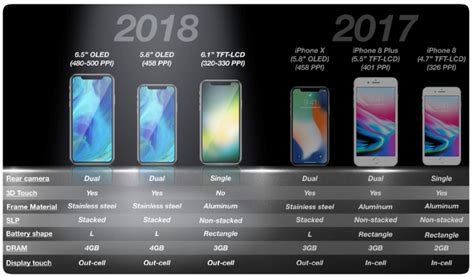 Lcd Iphone 6 2018 apple to launch less expensive 6 1 inch lcd iphone in 2018 kgi securities business insider