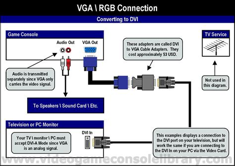 vga to rca diagram vga to av cable wiring diagram efcaviation