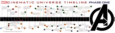 film marvel timeline marvel cinematic universe mcu