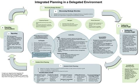 accountability framework template integrated planning guide