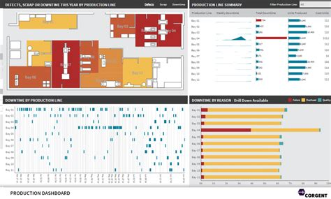 manufacturing dashboard template bi solutions by industry dundas data visualization